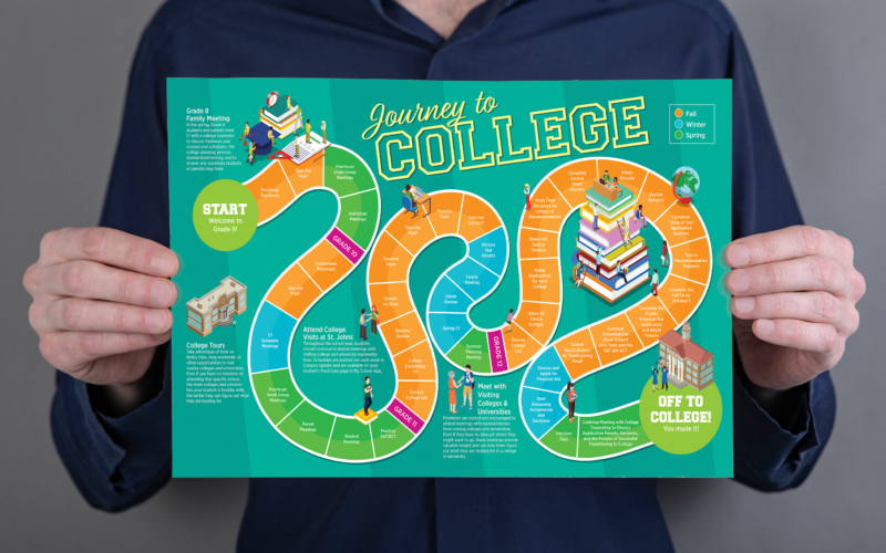 journey to college infographic